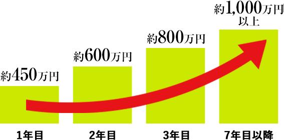 1年目約330万円、2年目約450万円、3年目約550万円、7年目以降約1,000万円以上